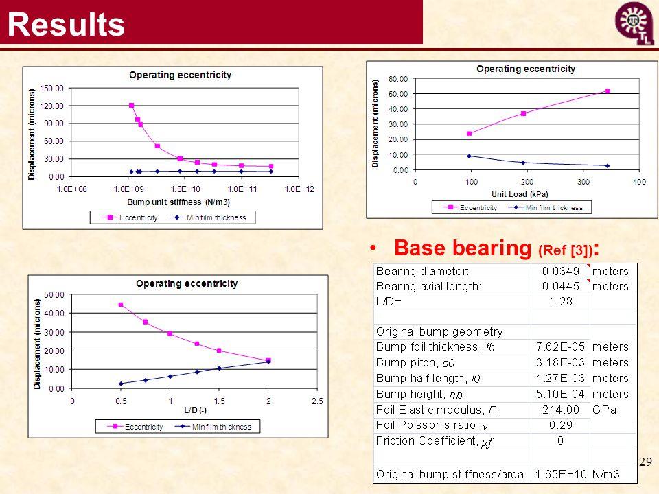 Results Base bearing (Ref [3]):
